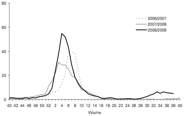 Anzahl grippeähnlicher Erkrankungen (ILI's) pro 1'000 Arztkonsultationen.