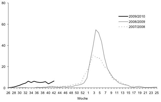 Grafik 1: Grippeähnliche Erkrankungen (ILI's) pro 1'000 Arztkonsultationen