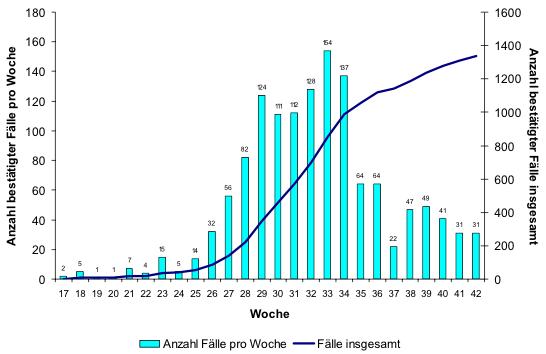Grafik 2: Bestätigte Fälle der pandemischen Grippe (H1N1) 2009 in der Schweiz und im Fürstentum Liechtenstein