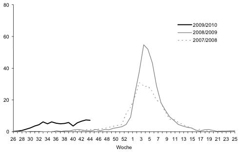 Grafik 1: Grippeähnliche Erkrankungen (ILI's) pro 1'000 Arztkonsultationen in der Schweiz